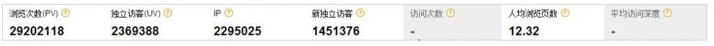 2012年网站总流量