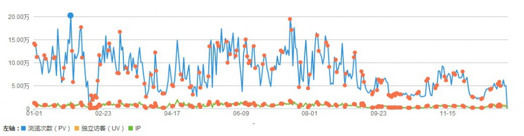 2010年网站流量图