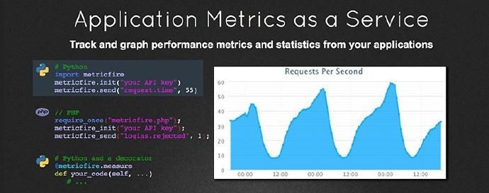 Metricfire统计性能指标和需求工具