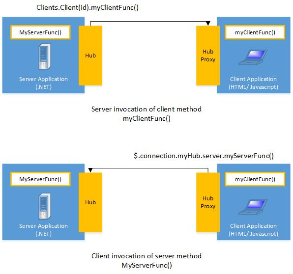 SignalR服务器客户端方法调用原理