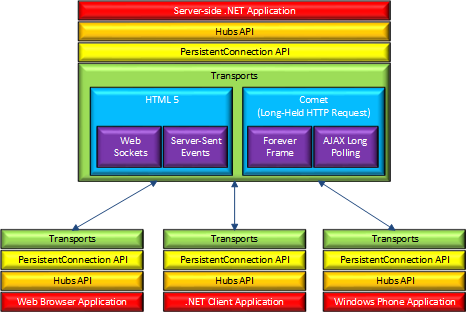 SignalR Hub 结构流程图分析