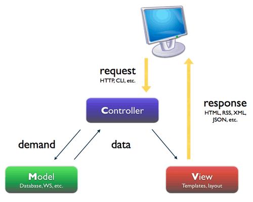 MVC 模型图