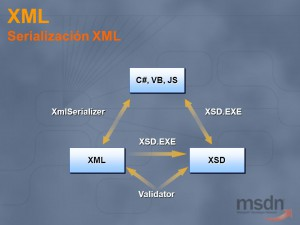 .NET XML 序列化与反序列化