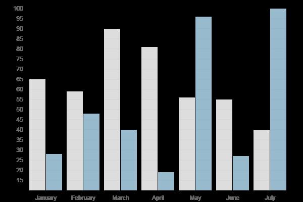 jQuery 图表(chart)柱状图(Bar chart)