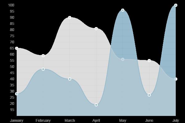 jQuery 图表(chart)曲线图(Line chart)
