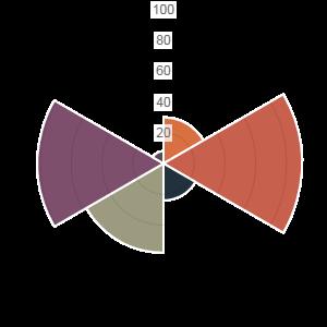 jQuery 图表(chart)极地区域图(Polar area chart)