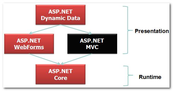.NET MVC 权限控制