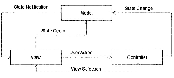 MVC中Controller、View、Model之间的关系