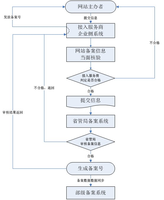 网站备案流程图讲解、网站备案步骤